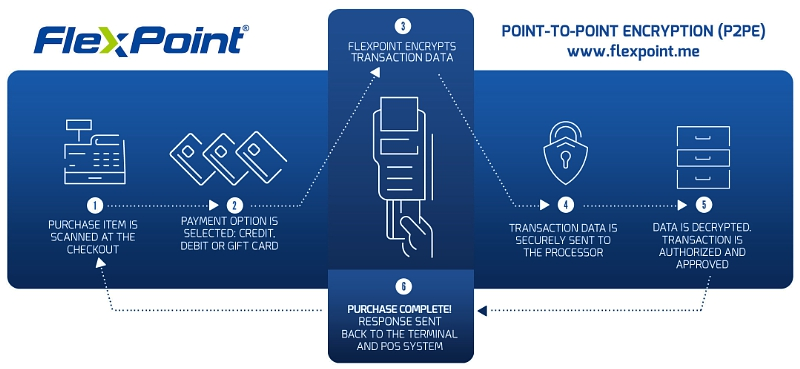 FlexPoint - Point-to-point encryption (P2PE) solution